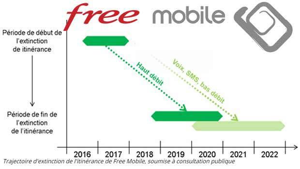 Bridage progressif des debits Free sur le réseau 3G d'Orange