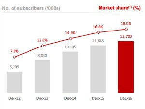 Free mobile : 12,7 millions d'abonnés en 2016