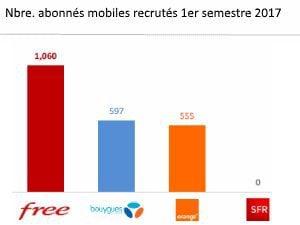 Free recrute 200 000 clients mobiles au T2 2017