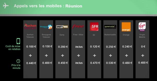 Les appels vers les mobiles de la Réunion sont inclus depuis la Freebox Révolution