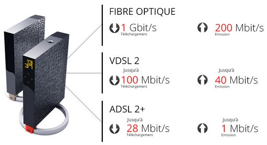 Freebox optique 1 Gbit/s