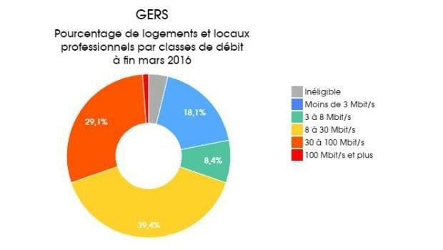 La couverture Internet du Gers en mars 2016