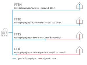 Swisscom, les technologies fibre optique
