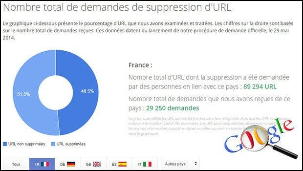Les demandes de suppression de liens dans les résultats des recherches Google