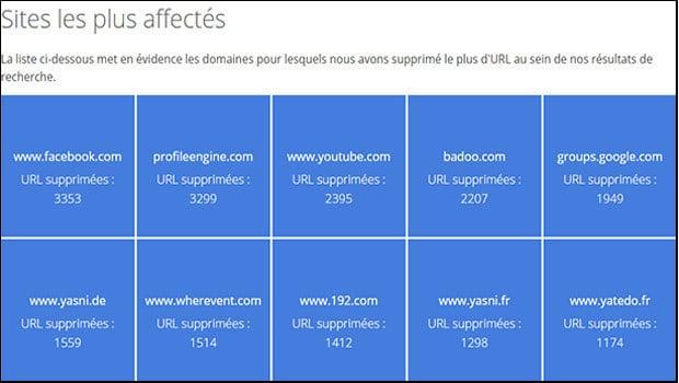 Les sites les plus concernées par les destinations des résultats de demande de suppresion