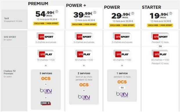 les offres Internet SFR