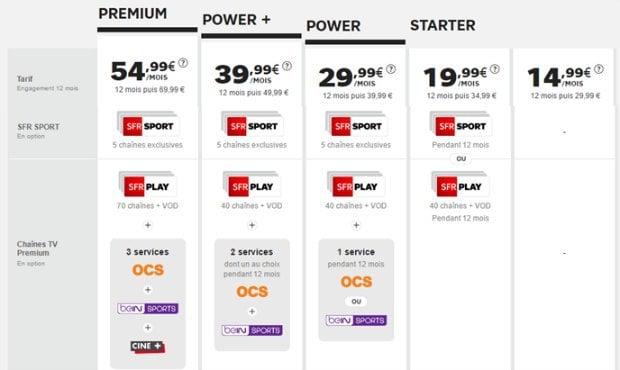 SFR Play VOD inclus dans les offres Internet SFR