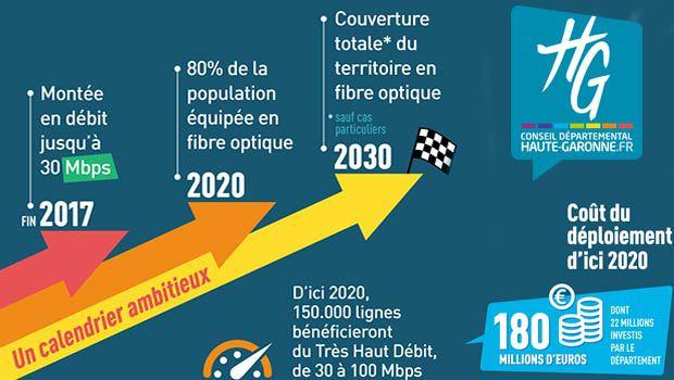 Haut Débit dans le 31, 180 millions d'euros d'investissement