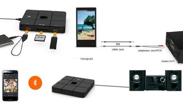 Homepoint Orange, pour créer simplement un réseau sécurisé à la maison