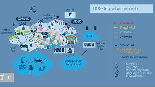 La 5G au cœur du futur de l'Internet de demain