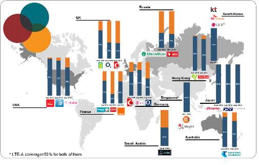 L'adoption de la 4G encore faible en Europe