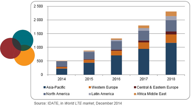 IDATE marché mobile 4G : un fort potentiel de croissance en Europe
