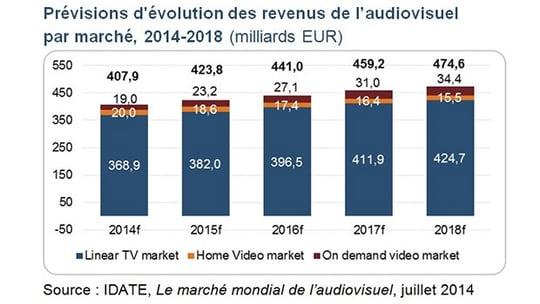 Etude IDATE, prévisions des revenus de l'audiovisuel