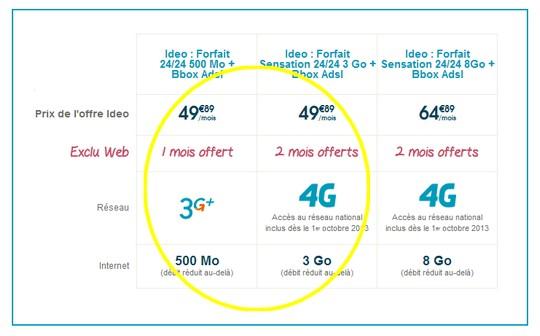 Bouygues améliore la compétitivité de sa gamme Ideo 3Go