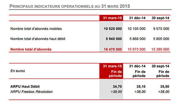 Free : résultats financiers T1 2015