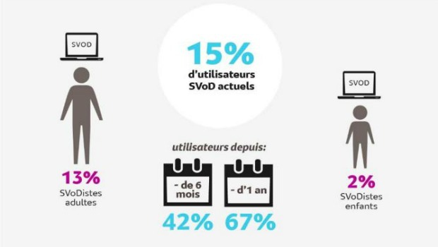 15% d'internautes utilisent la SVOD