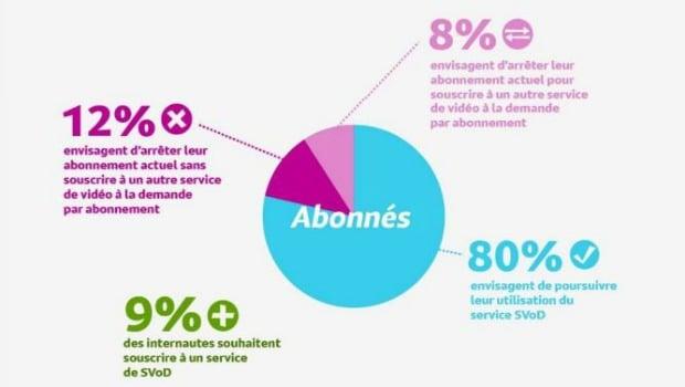 80% des usagers français de la SVOD satisfaits