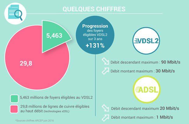 Les chiffres du VDSL2