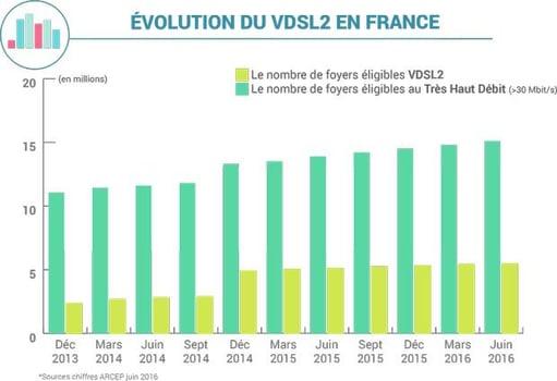 Découvrez en infographie les tendances et chiffres du VDSL2 en France