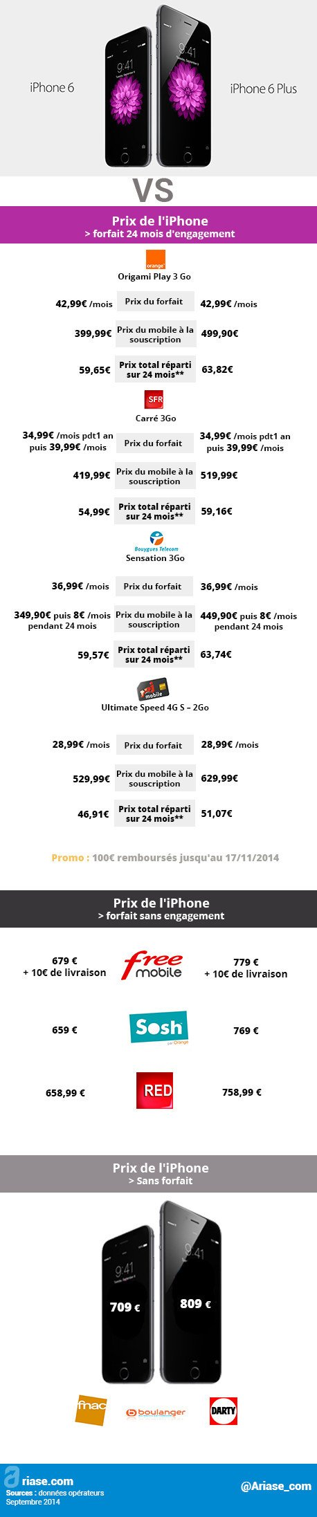 prix de l'iphone 6 plus chez les opérateurs