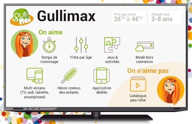 gullimax