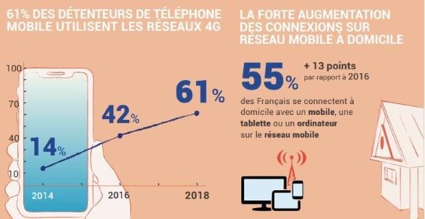 61% des utilisateurs de téléphone mobile se connectent en 4G