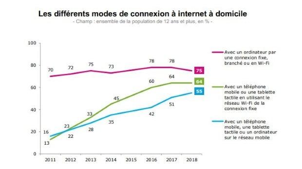 Les Français choisissent le réseau mobile pour se connecter à domicile
