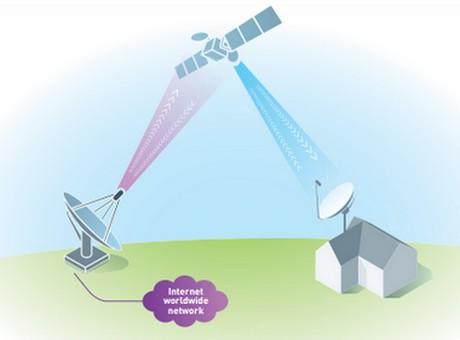 fonctionnement d'une connexion Internet par satellite