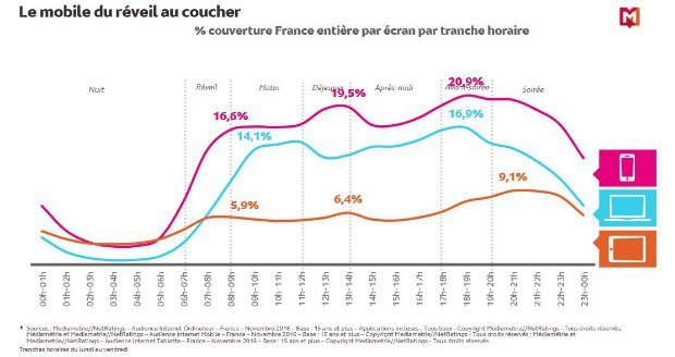 Smartphones : les Français connectés du matin au soir