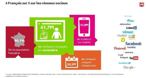 80% des Français sur les réseaux sociaux