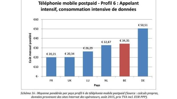 Comparatif des forfaits mobiles en Europe