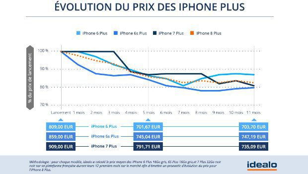 Prix de ventes des iPhones à leur sortie et baisse des prix sur 12 mois