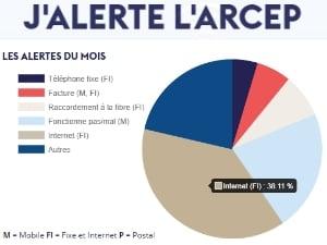 13 900 alertes à l'Arcep sur des problèmes télécoms et postaux en 2 mois