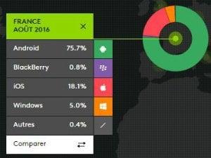 Parts de marché OS France août 2016