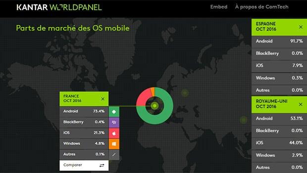Les parts de marché des OS sur les smartphones vendus en France en octobre 2016'