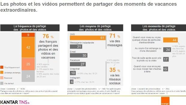 Etude Orange et Kantar TNS sur les français connectés en vacances