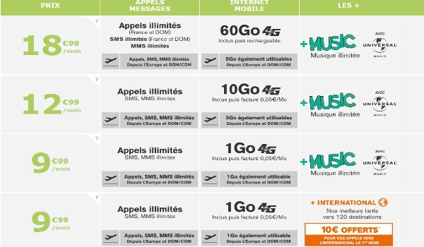 Un forfait 10Go avec roaming depuis Europe, DOM/COM