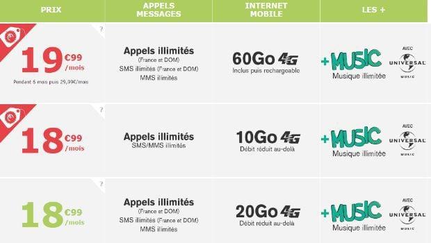 Les offres mobiles La Poste Mobile