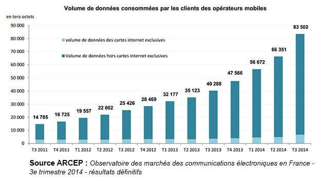 L'ARCEP montre une fois encore une augmentation des consommations voix, DATA et SMS/MMS