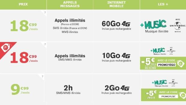-5€/mois à vie sur le forfait 10 Go La Poste Mobile + Music