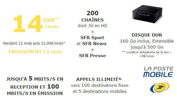 Box TV Plus en FTTB avec TV By Numericable