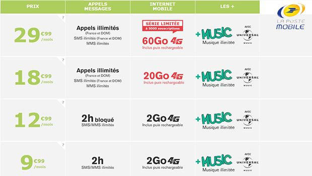 4,99€/mois le forfait Music SIM 2H 2Go La Poste Mobile