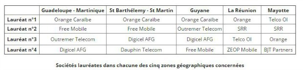 Les lauréats des fréquences 4G dans les DOM