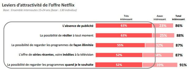 Leviers d'attractivité de l'offre Netflix