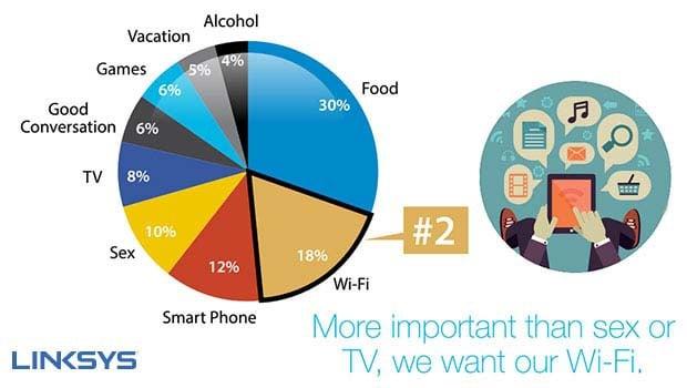 Le Wi-Fi plus important que le sexe, la télévision ou les smartphones