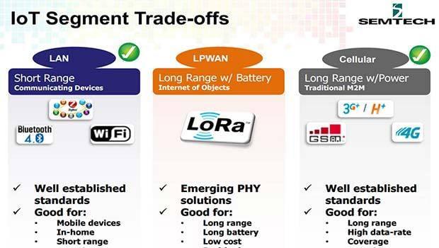 La Low RAnge Alliance, le futur standard ?
