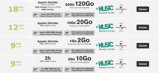 Forfaits 4G : data doublée avec la poste mobile