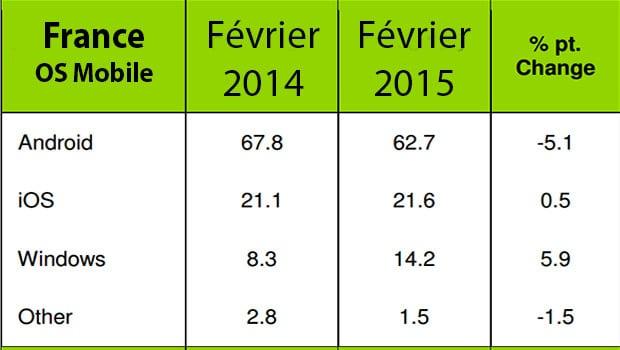 Windows Phone, 14,2% du marché français