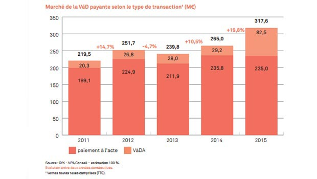 Le marché français de la VOD en 2015