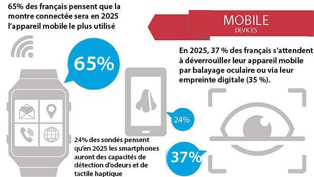 McAfee : montres connectées et smartphones
